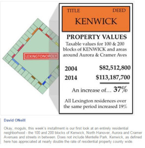 Kenwick Property Value rise higher than average.