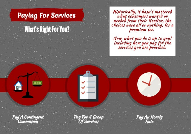 Different forms of payment for Real Estate Consulting Services