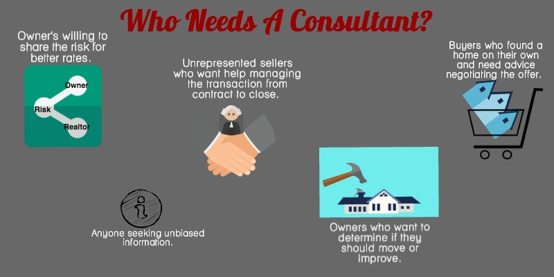 Examples of who needs real estate consulting services